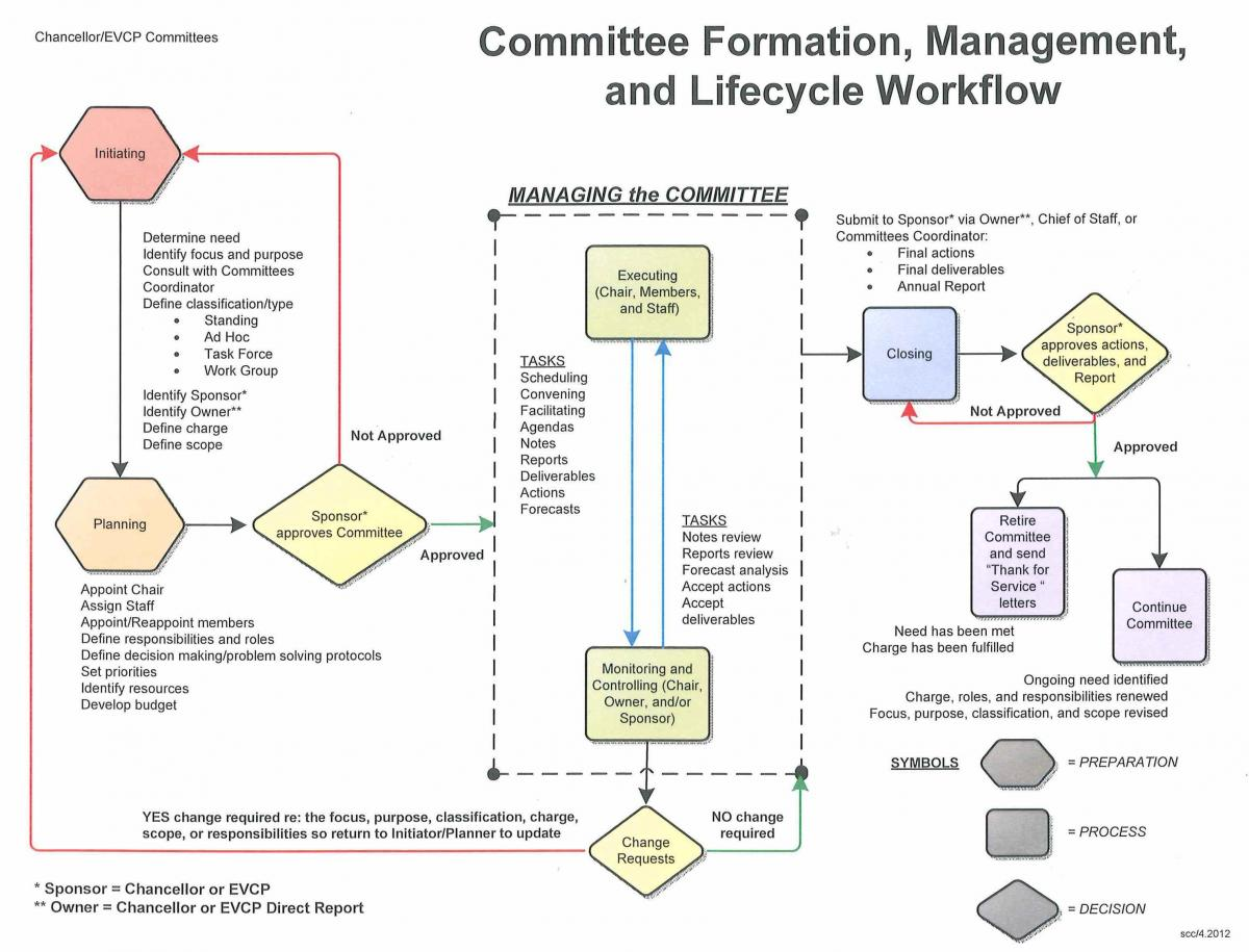 Committees – Committee Report Template